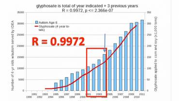 Roundup Glycophosphate, Autism and Senile Dementia