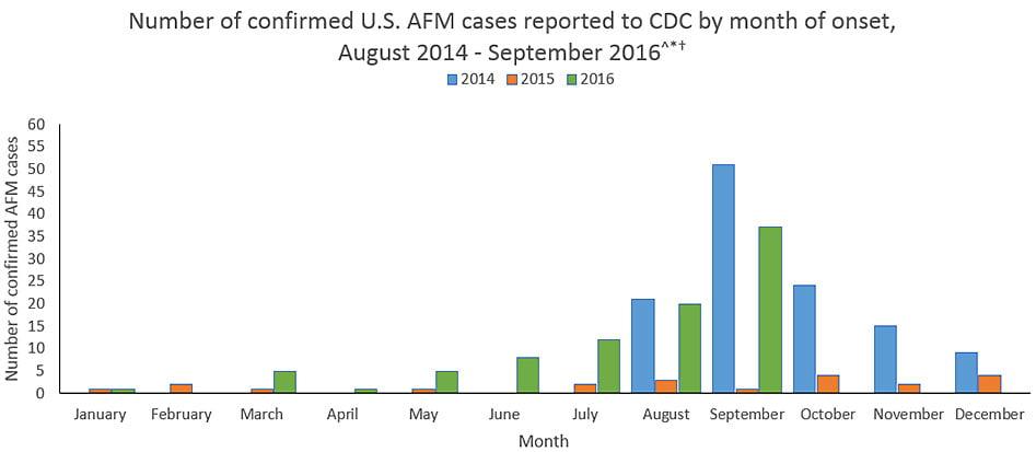 AFM Acute Flaccid Myletis – CDC Surveillance